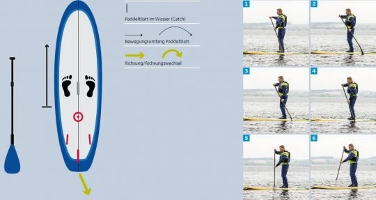 Reihenbild Ablauf Reverse/Backward stroke