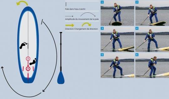 Série d'images: Techniques de pagayage - Pivot turn heelside