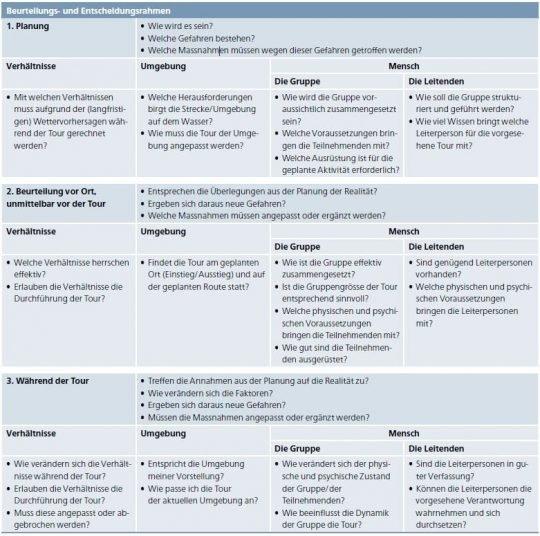 Beurteilungs- und Entscheidungsrahmen.