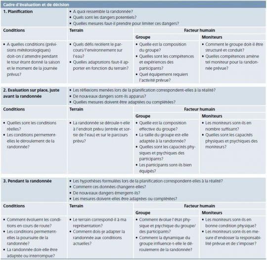 Graphique: Cadre d'évaluation et de décision