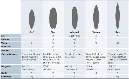 Tableau: Caractéristiques et champs d'utilisation des planches