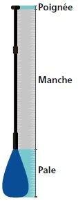 Figure: description de la pagaie