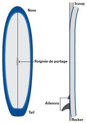 Figure: description de la planche