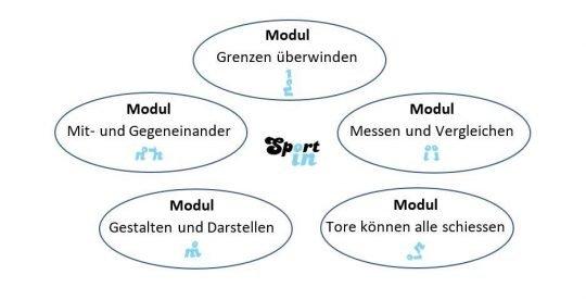 Grafik: die fünf module