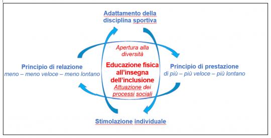 Fig. 1: Archi di interazione nella lezione di educazione fisica inclusiva