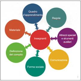 Fig. 2: Aggiornare gli adeguamenti (secondo Tiemann, 2013)