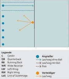 Grafik: Ablauf des Spiels