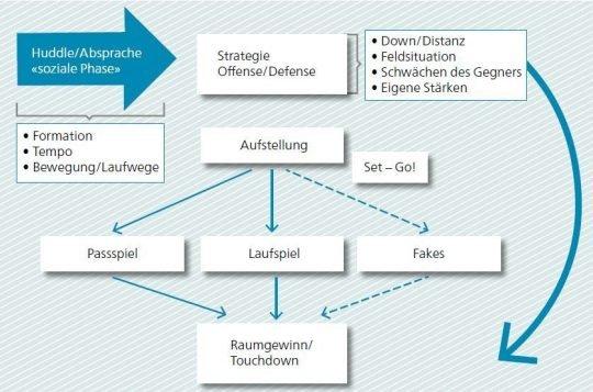Grafik: Ablauf der Grundtaktiken.