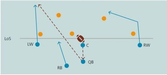 Grafik: Einfacher Vorwärtspass auf Wide-Receiver (im Beispiel zum Left Wing) – Spiel 5on5