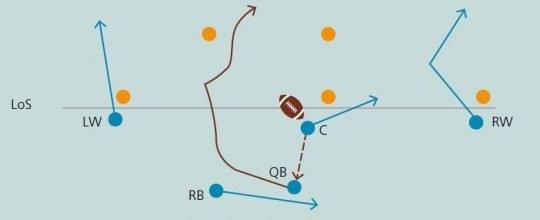 Grafik: Laufwege des Quarterbacks und der Mitspielenden.