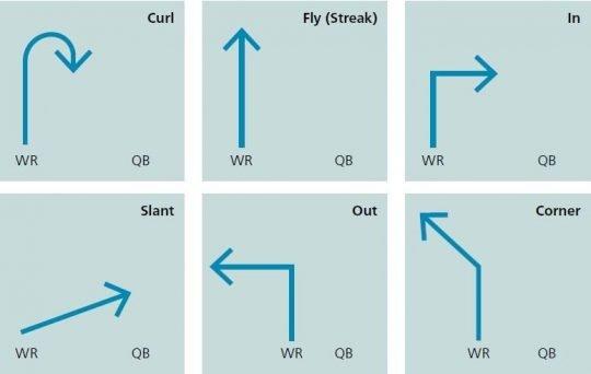 Termes qui décrivent les tracés du wide receiver
