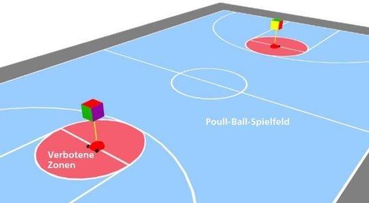 Grafik: Das Spielfeld und seine Zonen.