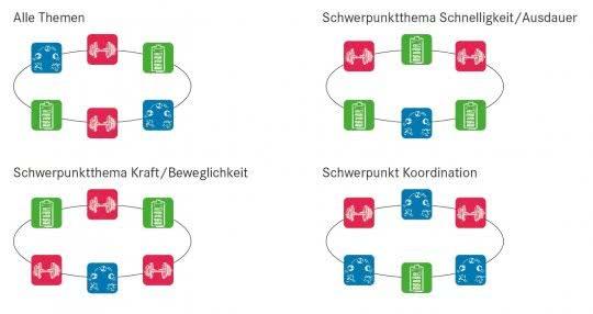 Grafik mit den verschiedenen Trainingsbereichen.