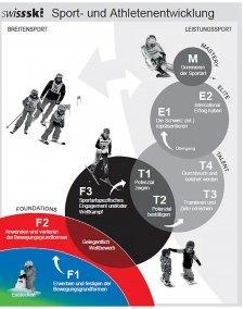 Immagine del piano programmatico FTEM di Swiss Olympic