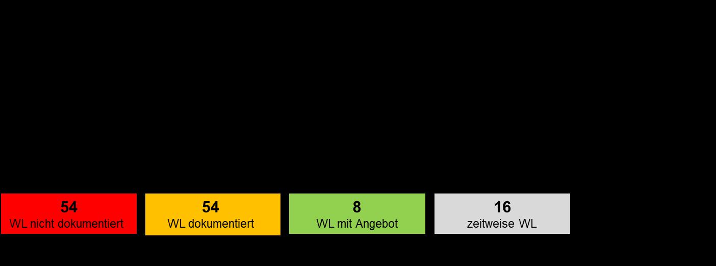Grafik: Einteilung der Wartelisten.