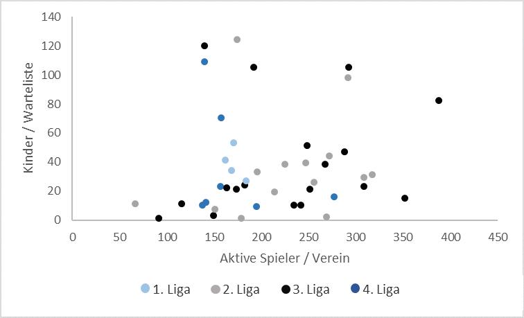 Grafik: Wartelisten im Verhältnis zu Niveau der 1. Mannschaft des Vereins.