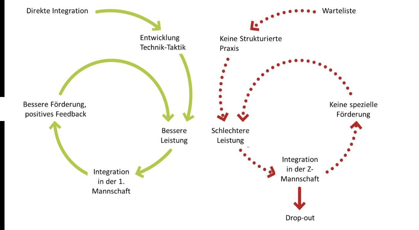 Grafik: Positive und negative Spirale als Konsequenz der Wartelisten.