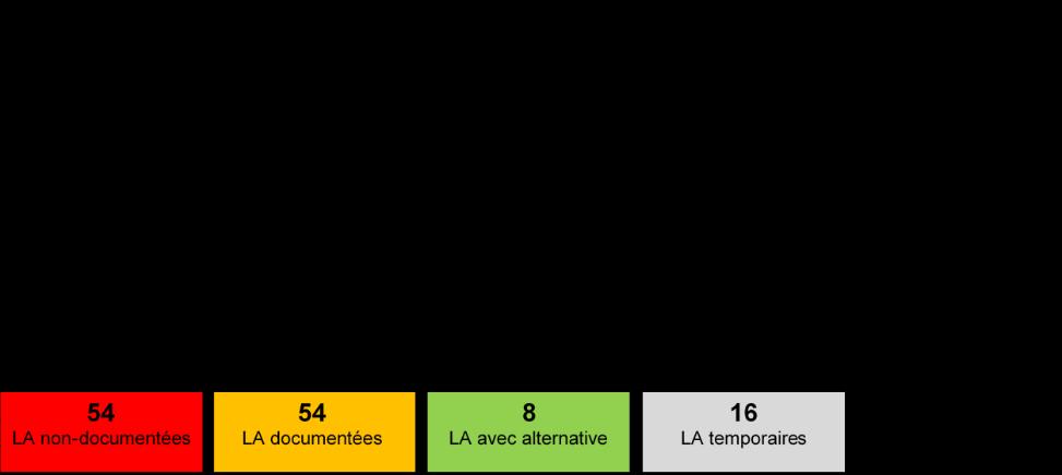 Figure: Classification des listes d'attente (LA). LA non-documentée: pas d'informations sur le nombre, la date de naissance ou le sexe. LA documentée: information au minimum sur la date de naissance et le sexe. LA avec alternative: une activité physique hors-club est proposée. Temporaire: confrontation régulière aux LA.