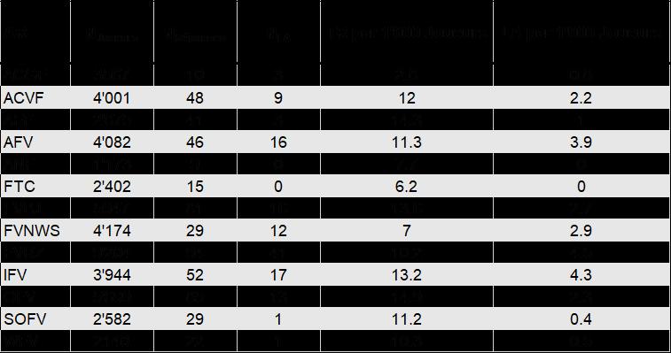 Tableau: Analyse de la répartition des listes d'attente (LA) et du taux de réponse (TR) dans les associations régionales (AR).