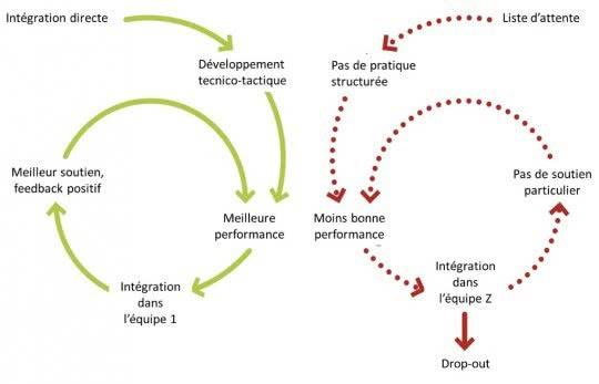 Figure: Spirales positive et négative résultant des listes d'attente.