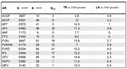 Tab. 1: Analisi della suddivisione delle liste d'attesa