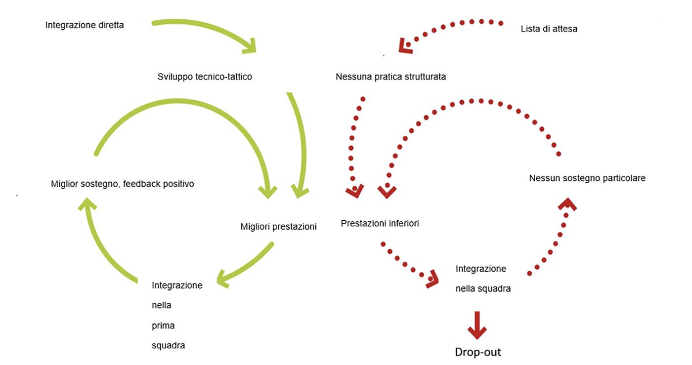 Fig. 4:  Spirale positiva e negativa derivante dalle liste di attesa.