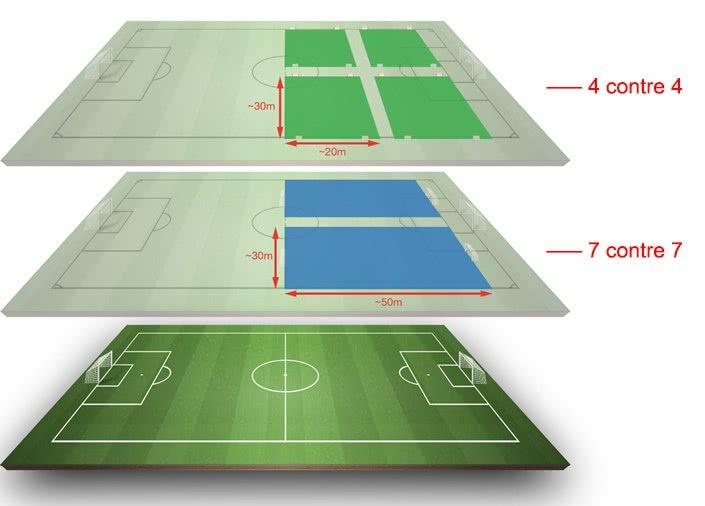 Organisation des terrains de jeu du format de compétition combiné lors d'un tournoi d'un jour à quatre équipes.