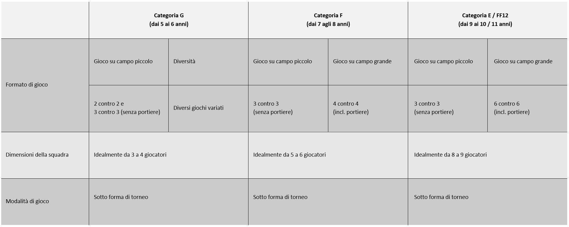 Tabella 1:  panoramica dei nuovi formati di competizion