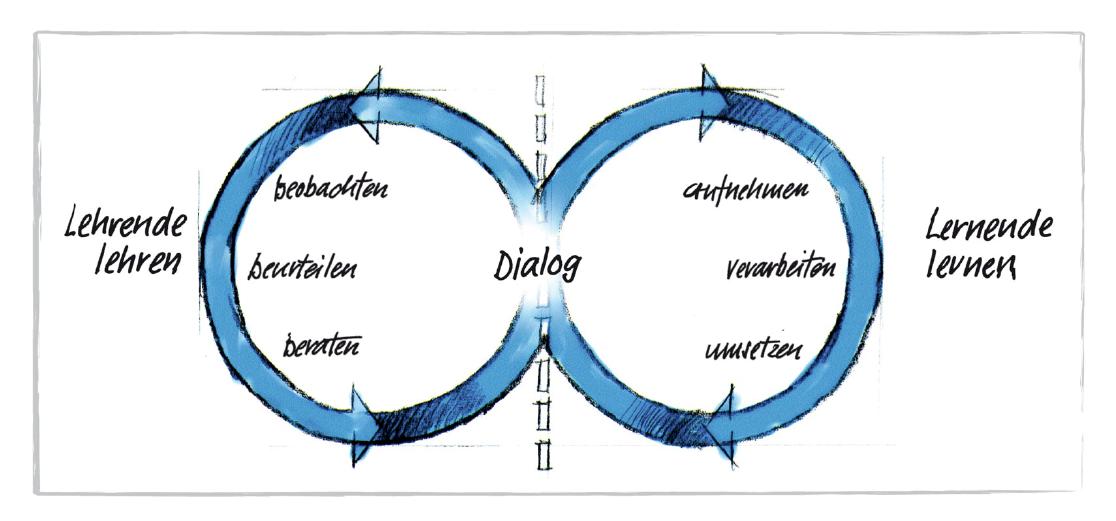 "Grafik Model ""Das andragogische Konzept."""