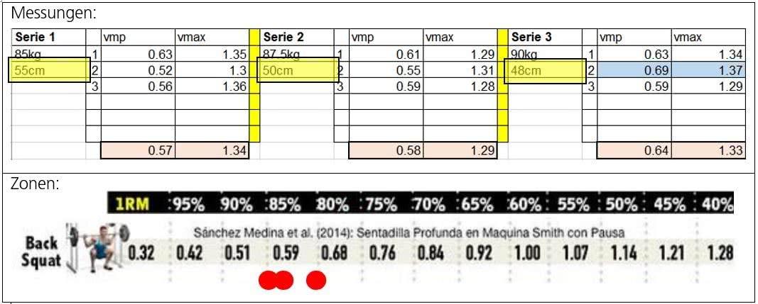 Grafik: Woche 05 – Resultate des Programms
