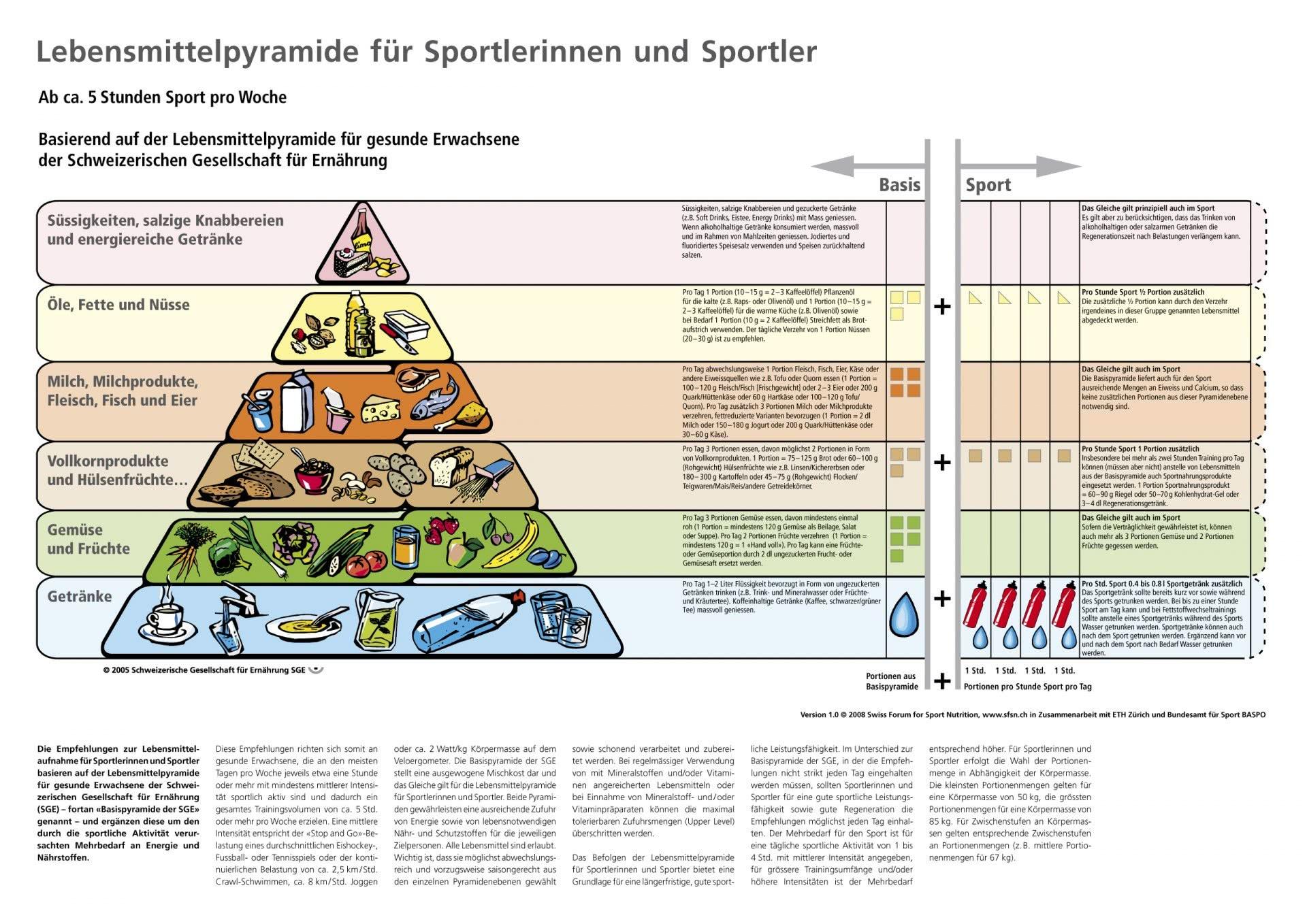 die Lebensmittelpyramide für Sportlerl/innen.