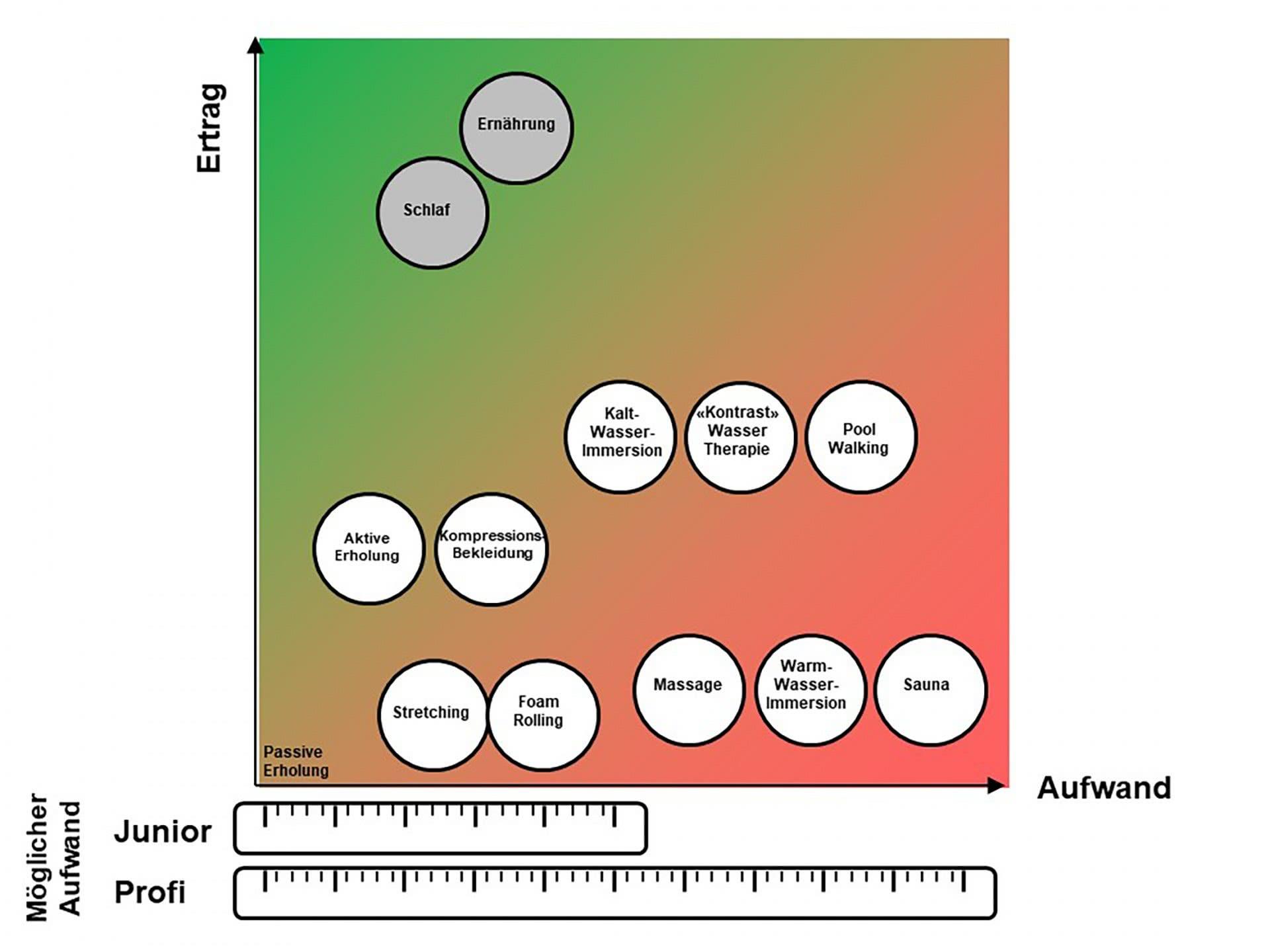 Grafik: Aufwand und Ertrag