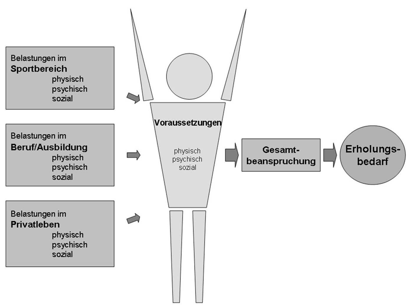 Grafik: Einflussfaktoren der Gesamtbelastung und des Erholungsbedarfs eines Athleten.
