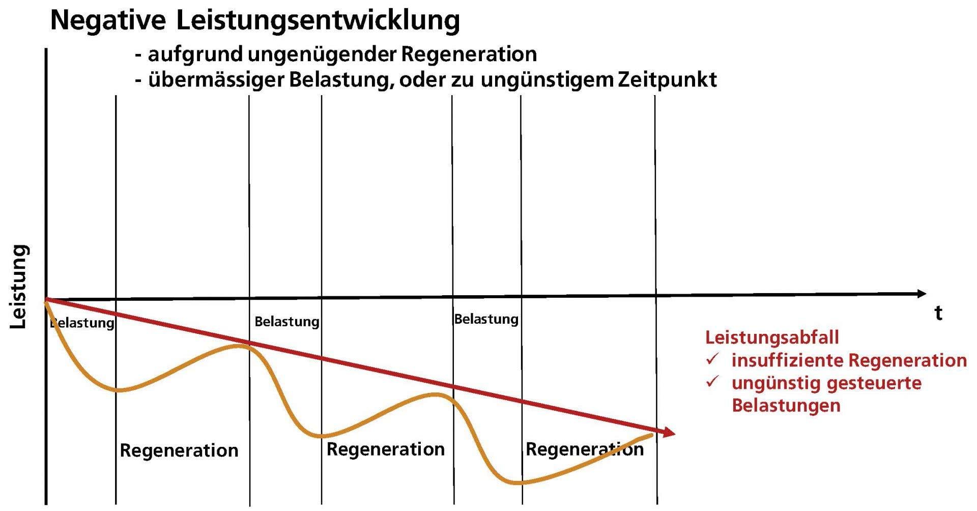 Grafik: negative Leistungsentwicklung.