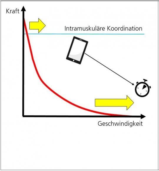 Grafik: Komplexmethode Geschwindigkeitstraining.