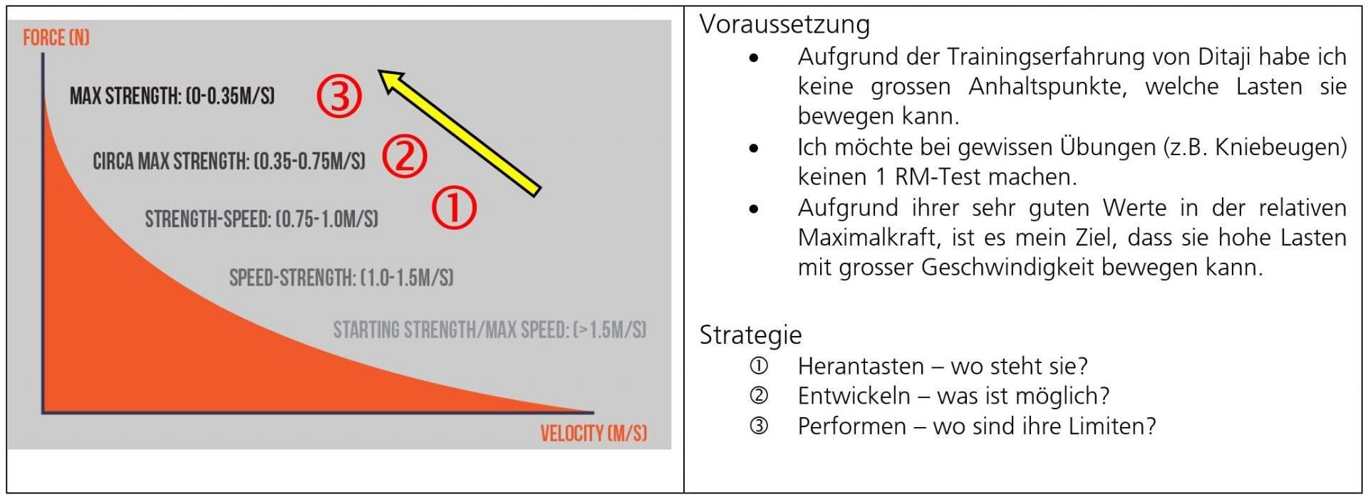 Grafik: Überlegung Geschwindigkeitsmesser.