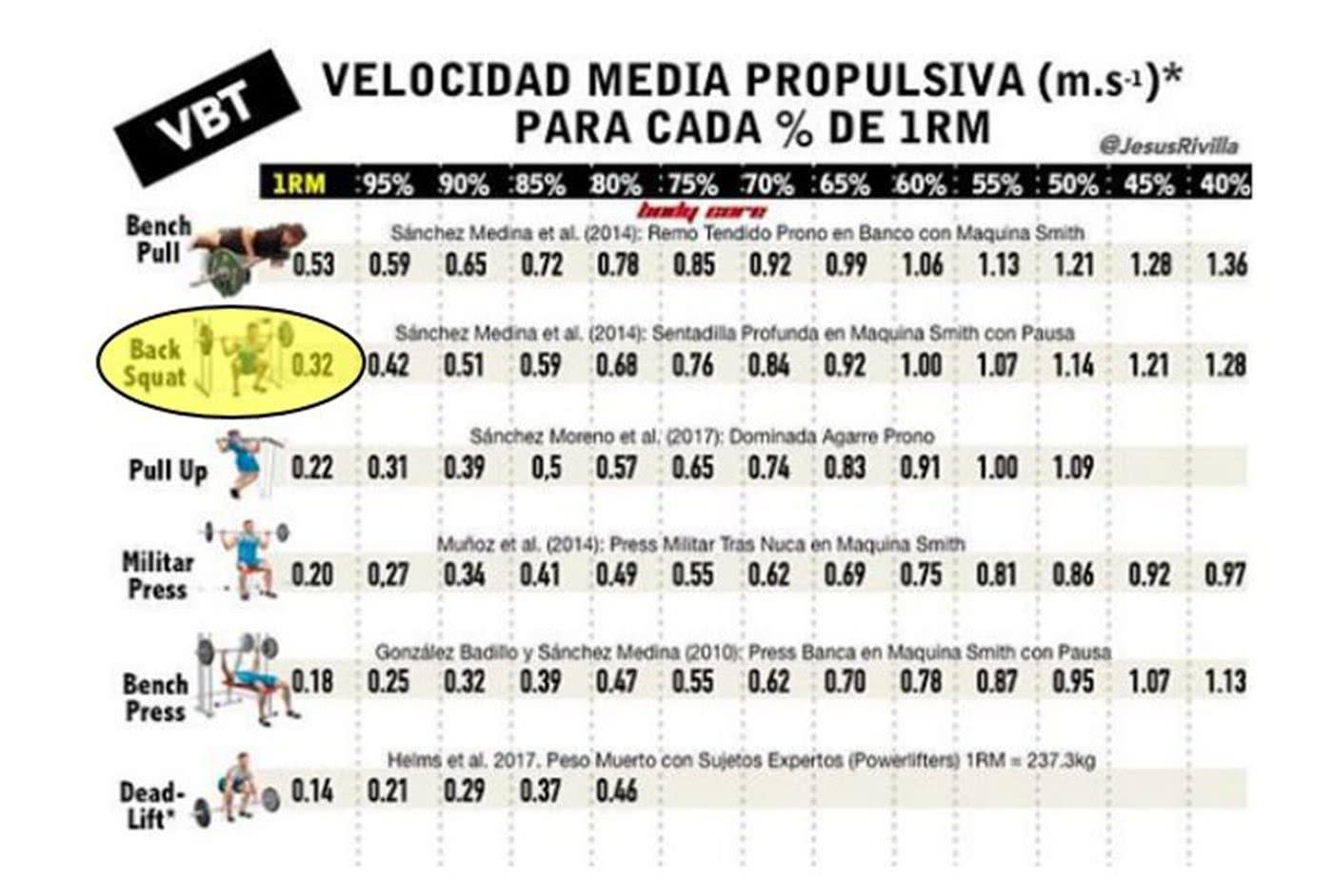 Grafik: Mean propulsive velocity (MPV)