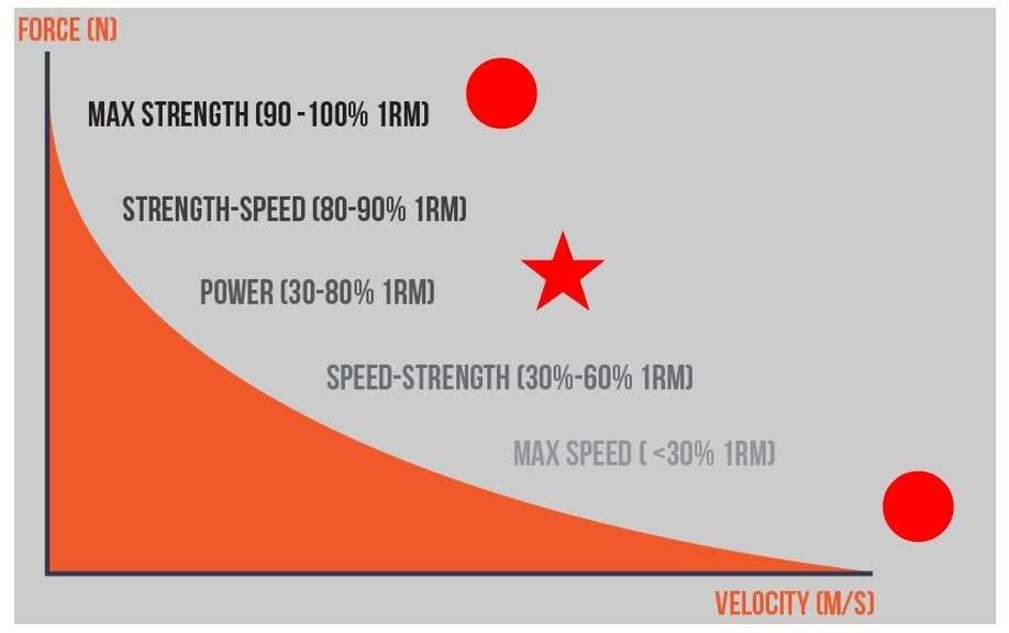 Grafik: PBT = percent based training