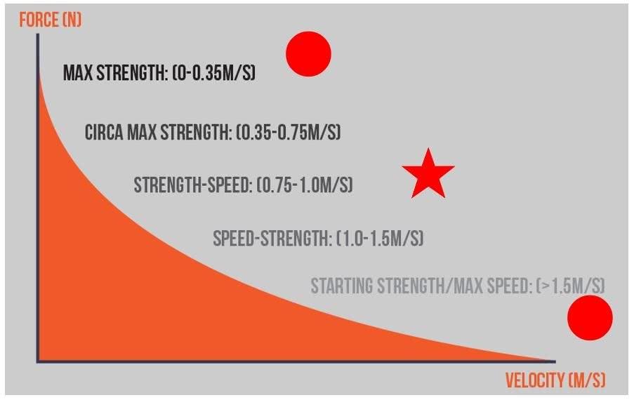 Grafik: VBT = velocity based training
