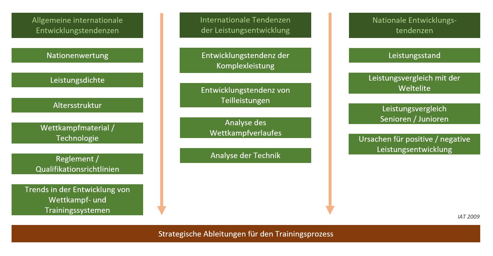 Grafik: Detail der Inhalte der Weltstandanalysie.