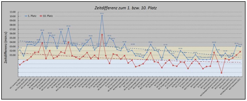 Grafik: Analyse der 10-km-Laufleistung eines Schweizer-Triathleten im Weltcup