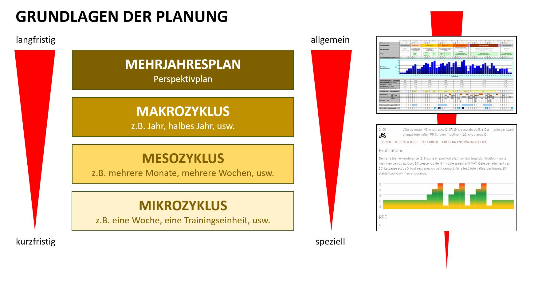 Grafik: Grundlagen der Planung.