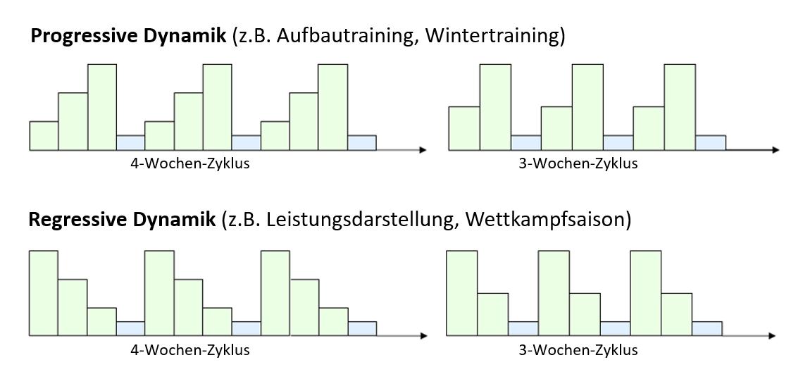 Grafik: Dynamik der Mesozykklen.