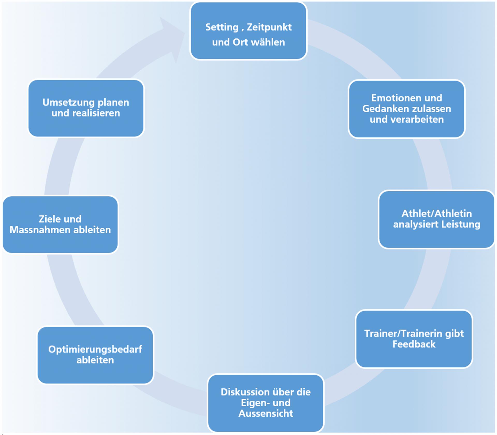 Grafik: Debriefing-Zyklus