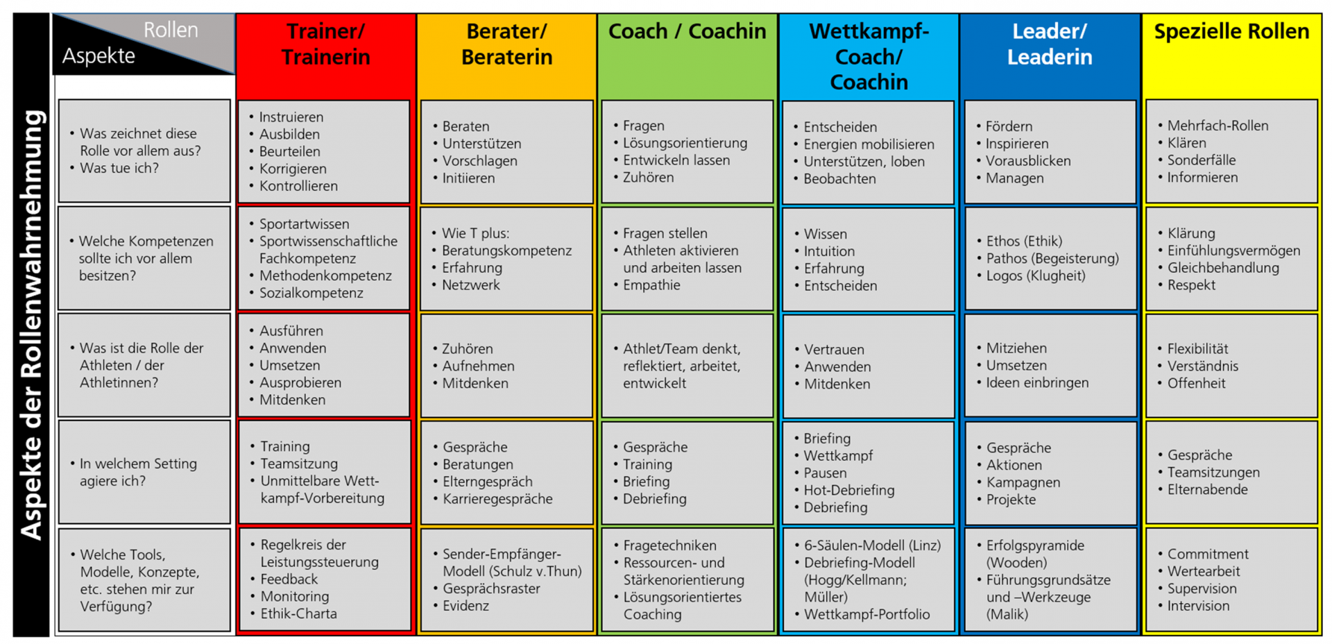 Übersicht. Rollen eines Trainers im Spitzensport mit Erläuterungen.