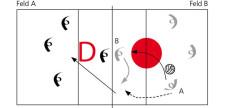 Spielfluss im 4 gegen 4