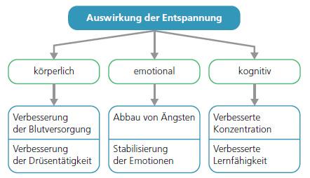 Psychologisches Training: Atemregulation