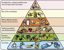 Ernährung: Die Lebensmittelpyramide für Sportlerinnen und Sportler