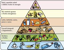 Alimentazione: La piramide alimentare per gli sportivi