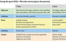 Nutrition: Plan des menus pour un camp de sport